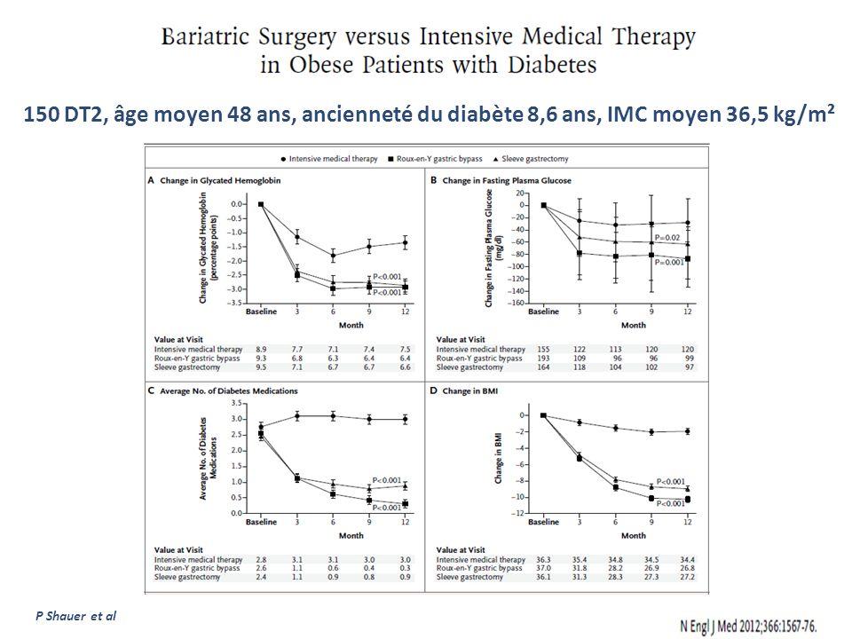 60 DT2, âge moyen 43 ans, ancienneté du diabète 6 ans, IMC moyen 45 kg/m² G.Mingrone et al