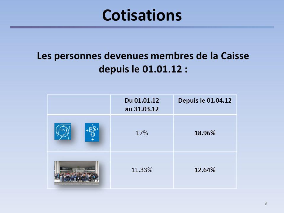 9 Cotisations Les personnes devenues membres de la Caisse depuis le 01.01.12 : Du 01.01.12 au 31.03.12 Depuis le 01.04.12 17%18.96% 11.33%12.64%