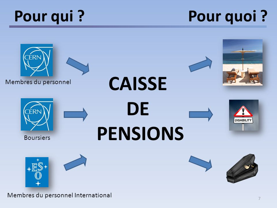7 Pour qui ? Pour quoi ? Membres du personnel Boursiers Membres du personnel International CAISSE DE PENSIONS