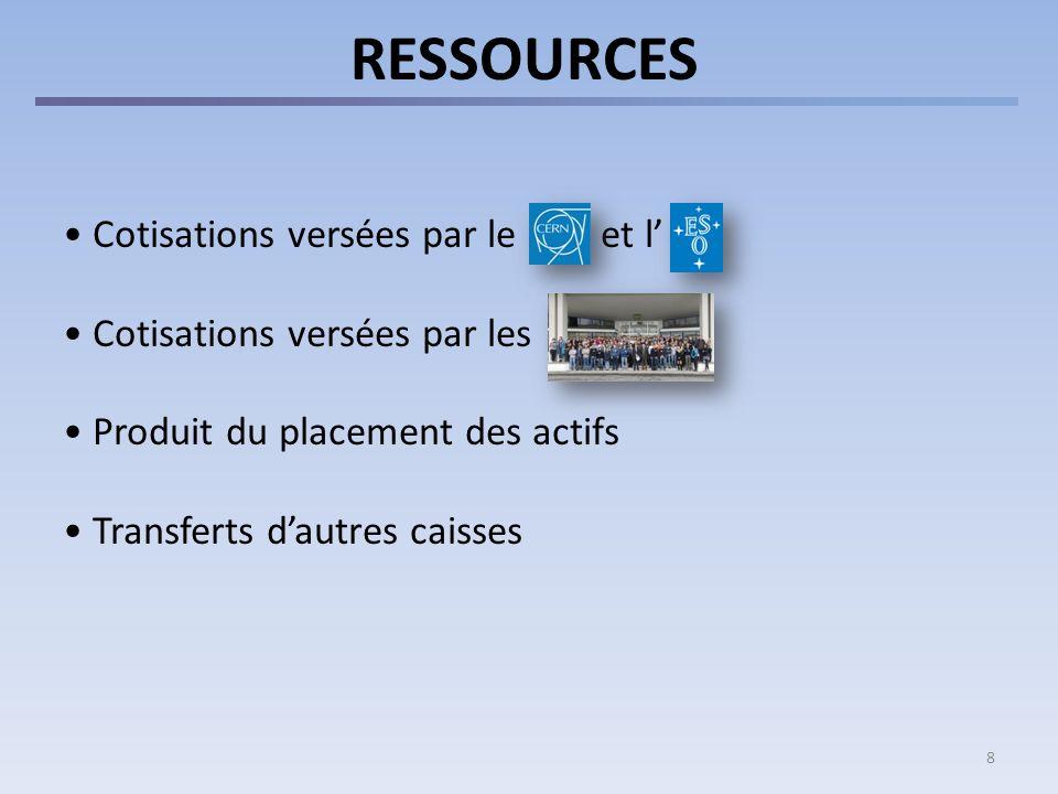 8 RESSOURCES Cotisations versées par le et l Cotisations versées par les Produit du placement des actifs Transferts dautres caisses