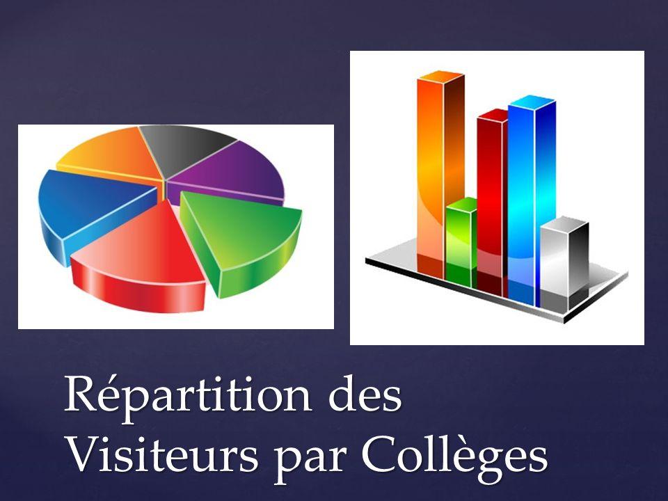 Répartition des Visiteurs par Collèges