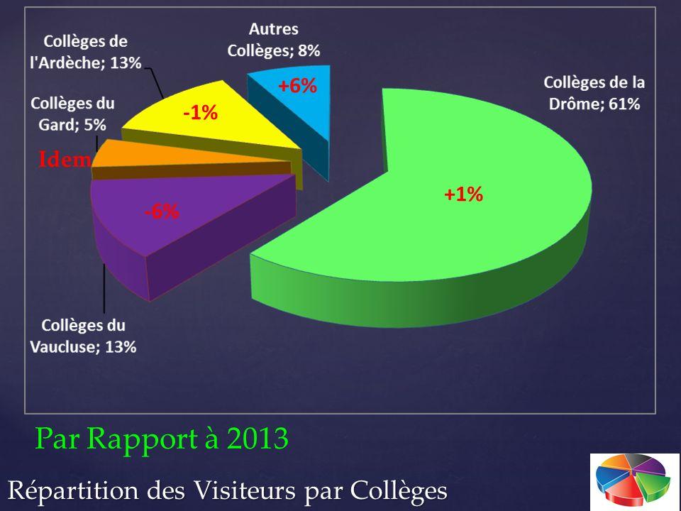 Par Rapport à 2013 +1% -6% Idem -1% +6%