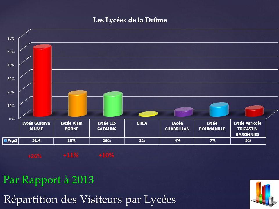 +26% Par Rapport à 2013 +11% +10%
