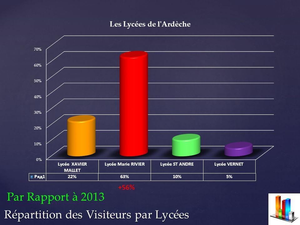 Par Rapport à 2013 +56%