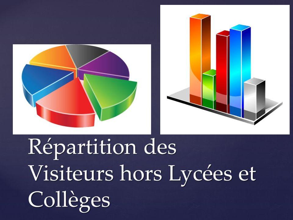 Répartition des Visiteurs hors Lycées et Collèges