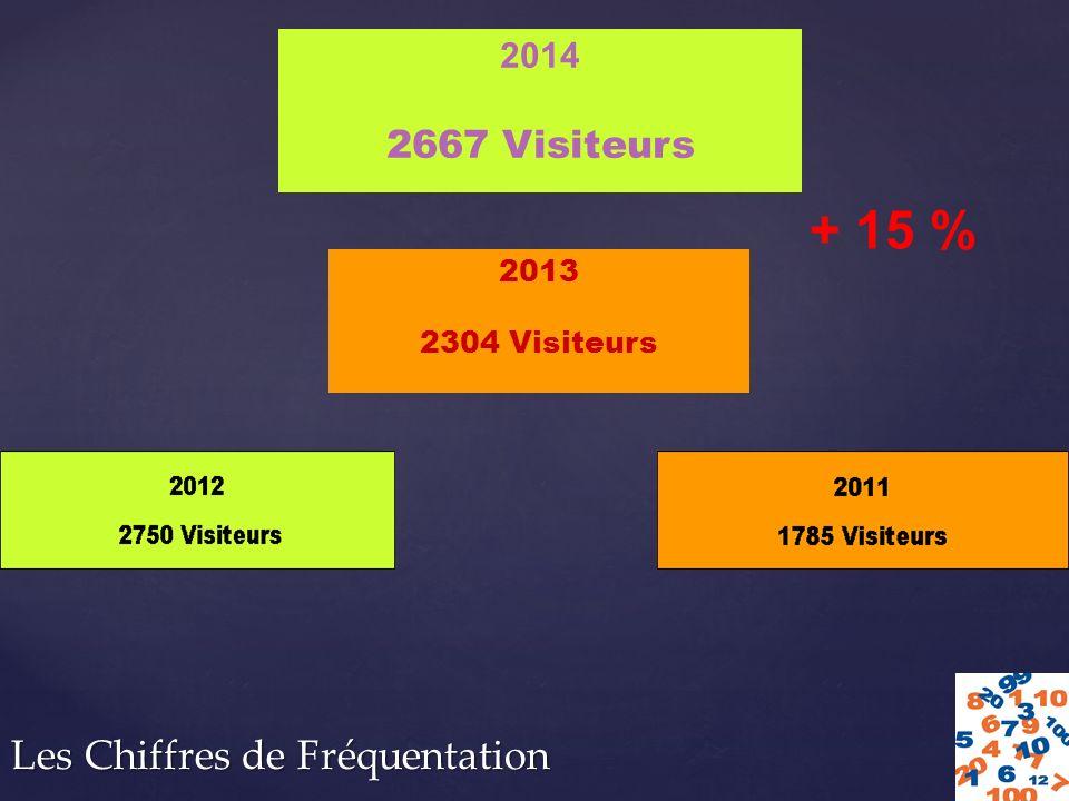Les Chiffres de Fréquentation 2014 2667 Visiteurs 2013 2304 Visiteurs + 15 %
