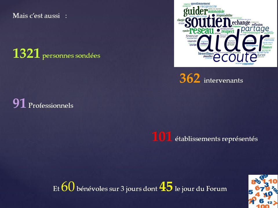 Mais cest aussi : 1321 personnes sondées 362 intervenants 91 Professionnels 101 établissements représentés Et 60 bénévoles sur 3 jours dont 45 le jour