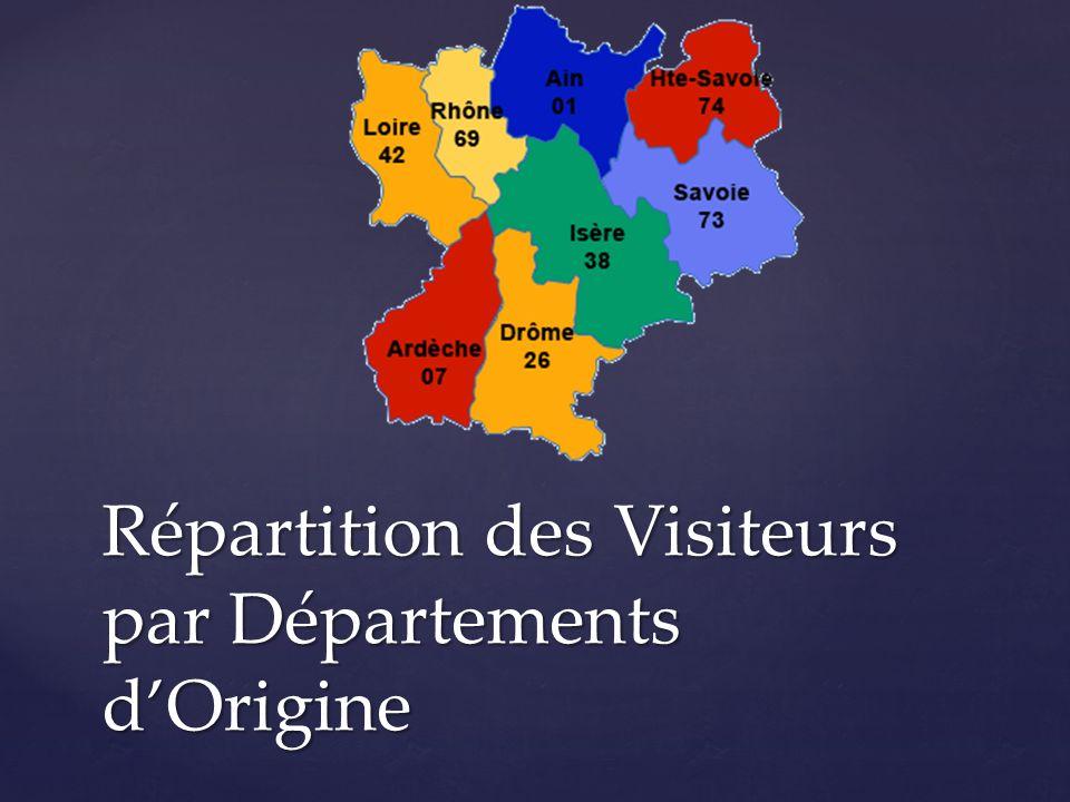 Répartition des Visiteurs par Départements dOrigine