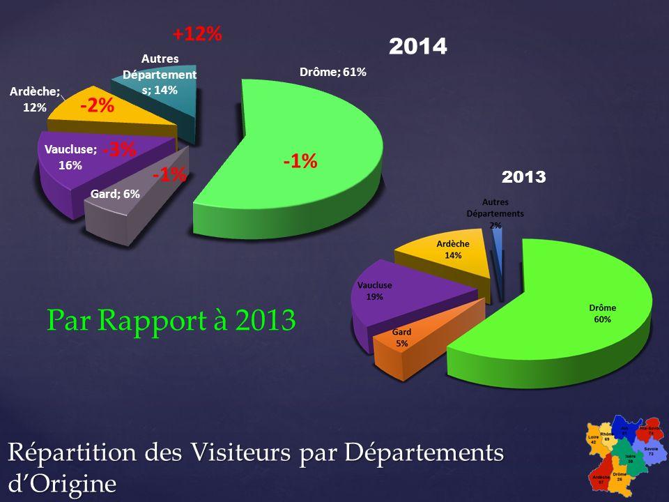2013 2014 +12% Par Rapport à 2013 -3% -2% -1%