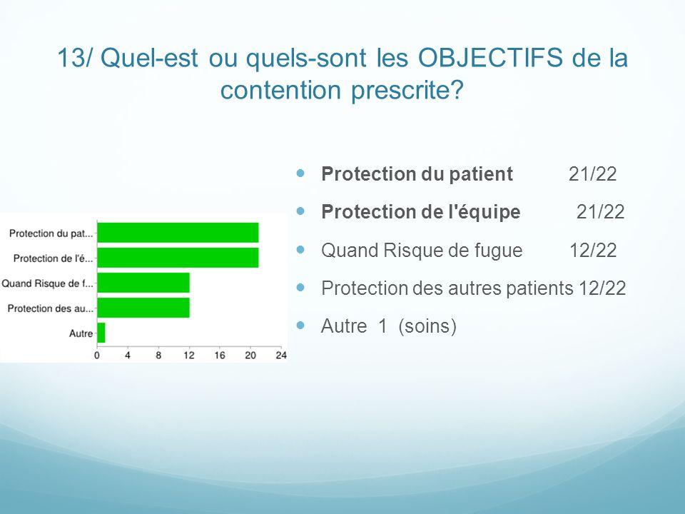 13/ Quel-est ou quels-sont les OBJECTIFS de la contention prescrite? Protection du patient 21/22 Protection de l'équipe 21/22 Quand Risque de fugue 12