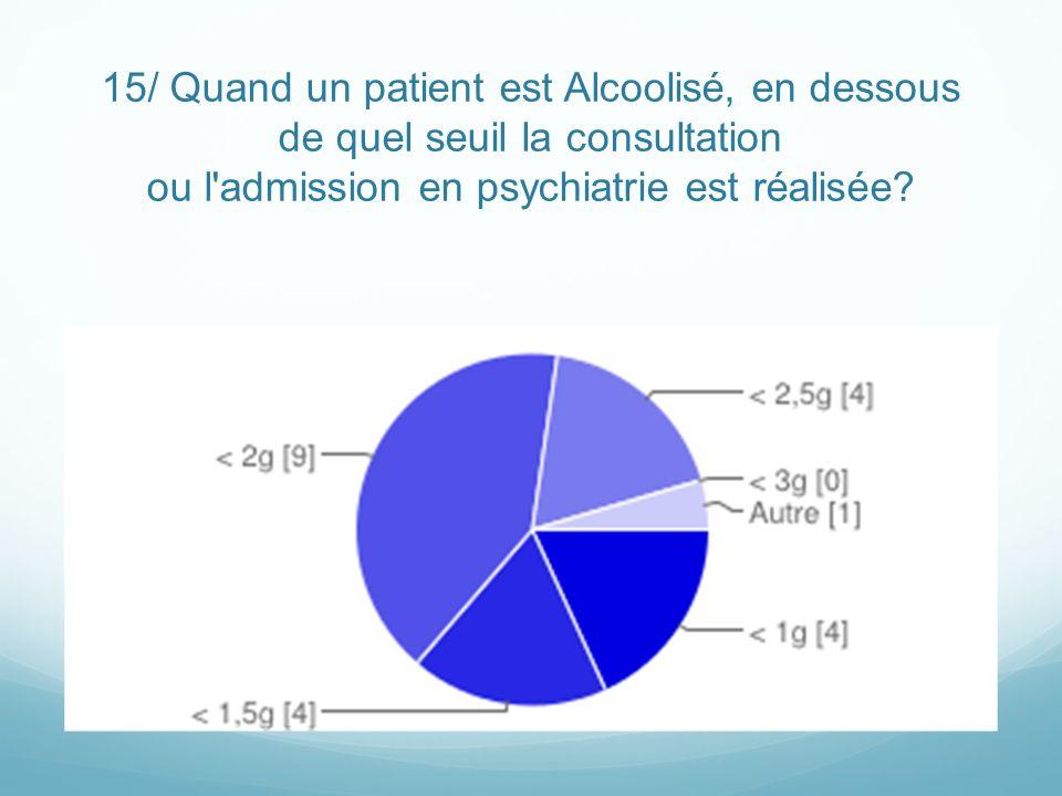 15/ Quand un patient est Alcoolisé, en dessous de quel seuil la consultation ou l'admission en psychiatrie est réalisée?