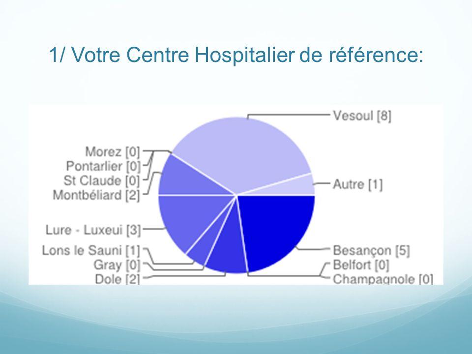 1/ Votre Centre Hospitalier de référence: