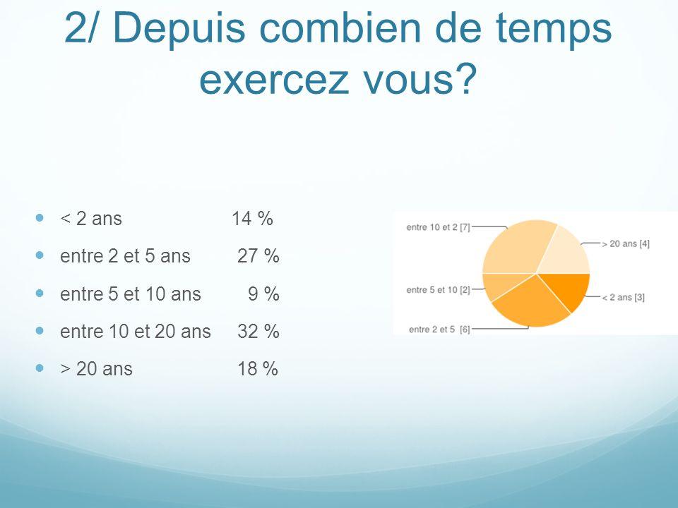 2/ Depuis combien de temps exercez vous? < 2 ans 14 % entre 2 et 5 ans 27 % entre 5 et 10 ans 9 % entre 10 et 20 ans 32 % > 20 ans 18 %
