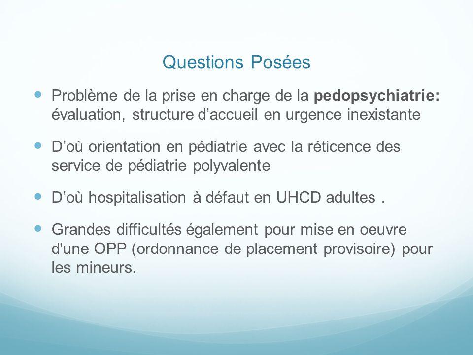 Questions Posées Problème de la prise en charge de la pedopsychiatrie: évaluation, structure daccueil en urgence inexistante Doù orientation en pédiat