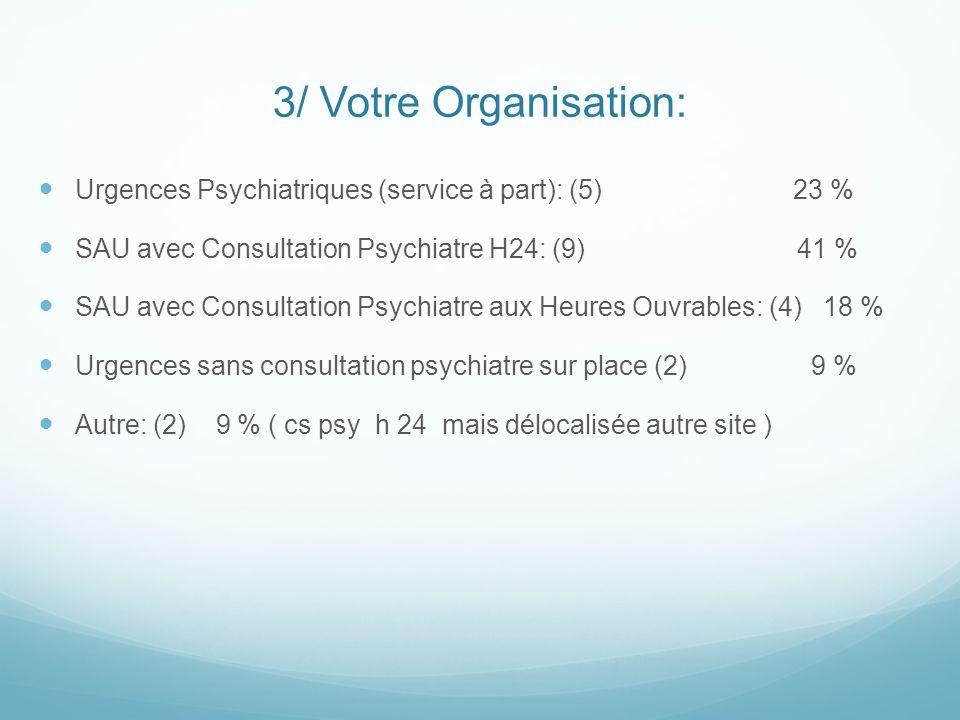 3/ Votre Organisation: Urgences Psychiatriques (service à part): (5) 23 % SAU avec Consultation Psychiatre H24: (9) 41 % SAU avec Consultation Psychia