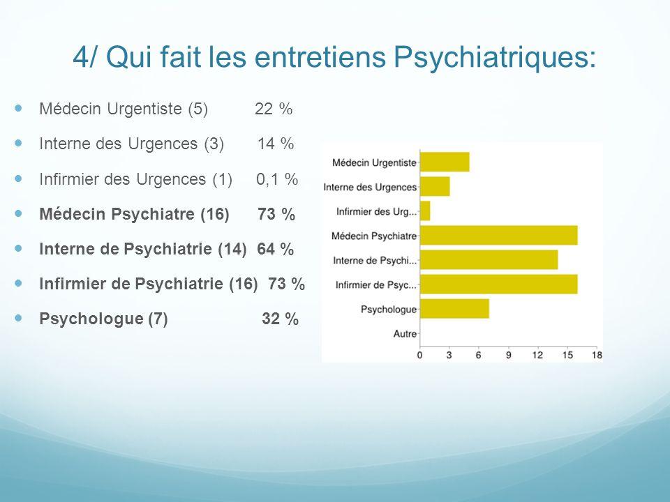 4/ Qui fait les entretiens Psychiatriques: Médecin Urgentiste (5) 22 % Interne des Urgences (3) 14 % Infirmier des Urgences (1) 0,1 % Médecin Psychiat