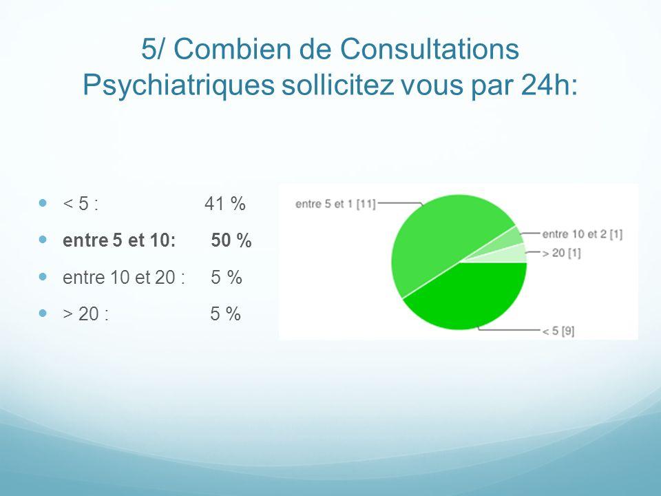 5/ Combien de Consultations Psychiatriques sollicitez vous par 24h: < 5 : 41 % entre 5 et 10: 50 % entre 10 et 20 : 5 % > 20 : 5 %
