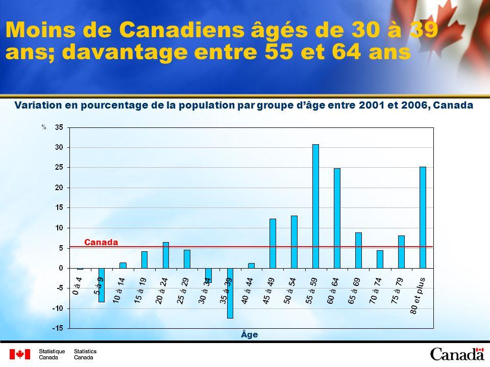 Moins de Canadiens âgés de 30 à 39 ans; davantage entre 55 et 64 ans Variation en pourcentage de la population par groupe dâge entre 2001 et 2006, Canada Canada Âge