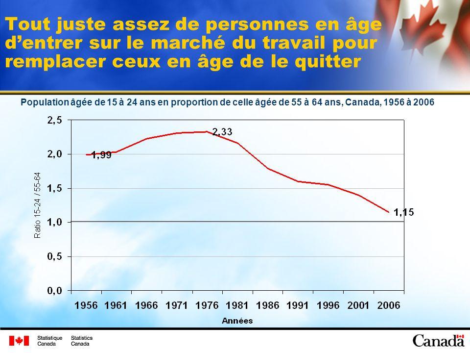 Tout juste assez de personnes en âge dentrer sur le marché du travail pour remplacer ceux en âge de le quitter Population âgée de 15 à 24 ans en proportion de celle âgée de 55 à 64 ans, Canada, 1956 à 2006