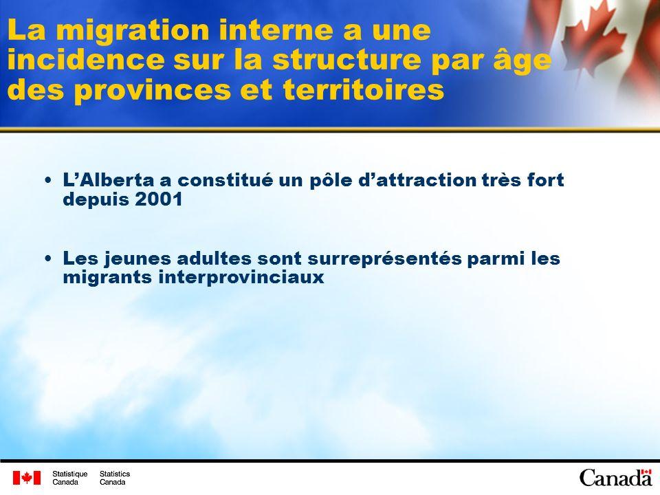 La migration interne a une incidence sur la structure par âge des provinces et territoires LAlberta a constitué un pôle dattraction très fort depuis 2001 Les jeunes adultes sont surreprésentés parmi les migrants interprovinciaux
