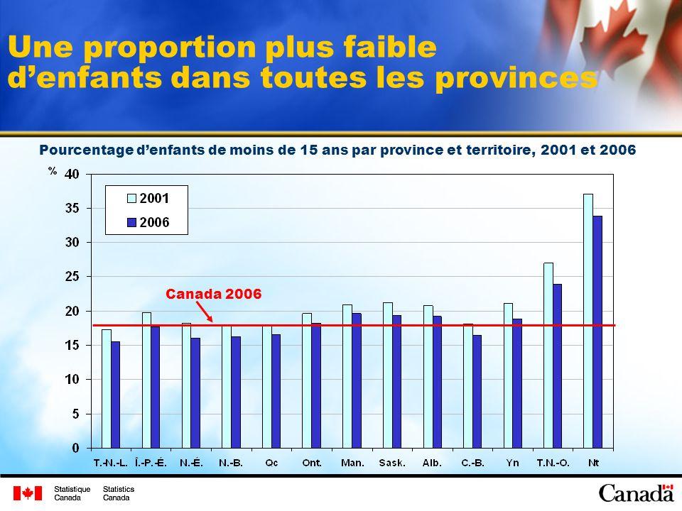 Une proportion plus faible denfants dans toutes les provinces Canada 2006 Pourcentage denfants de moins de 15 ans par province et territoire, 2001 et 2006
