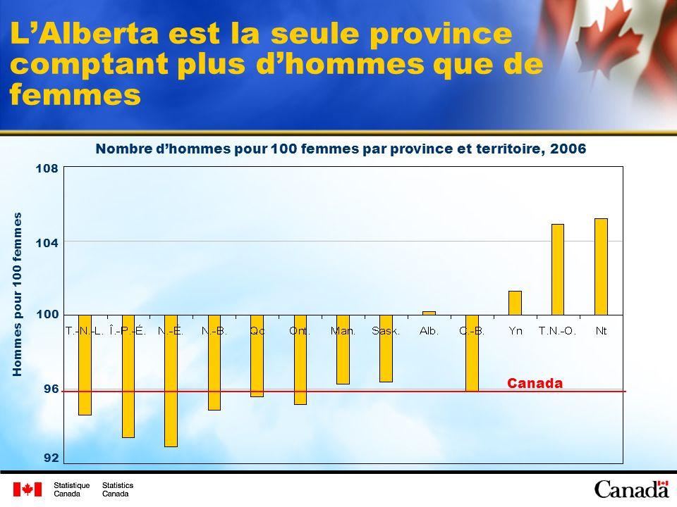 LAlberta est la seule province comptant plus dhommes que de femmes Nombre dhommes pour 100 femmes par province et territoire, 2006 Hommes pour 100 femmes 108 104 92 96 100 Canada