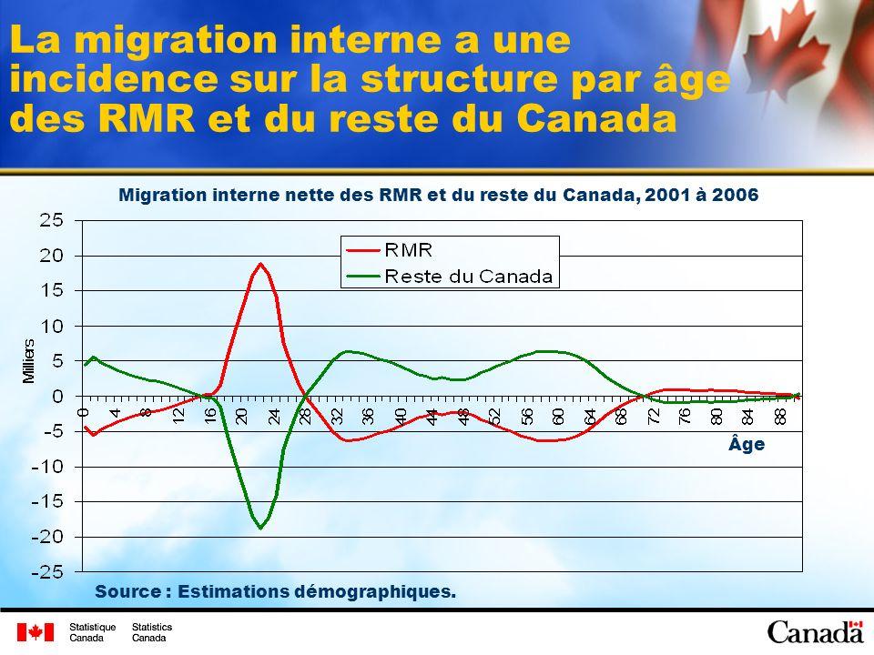 La migration interne a une incidence sur la structure par âge des RMR et du reste du Canada Migration interne nette des RMR et du reste du Canada, 2001 à 2006 Source : Estimations démographiques.