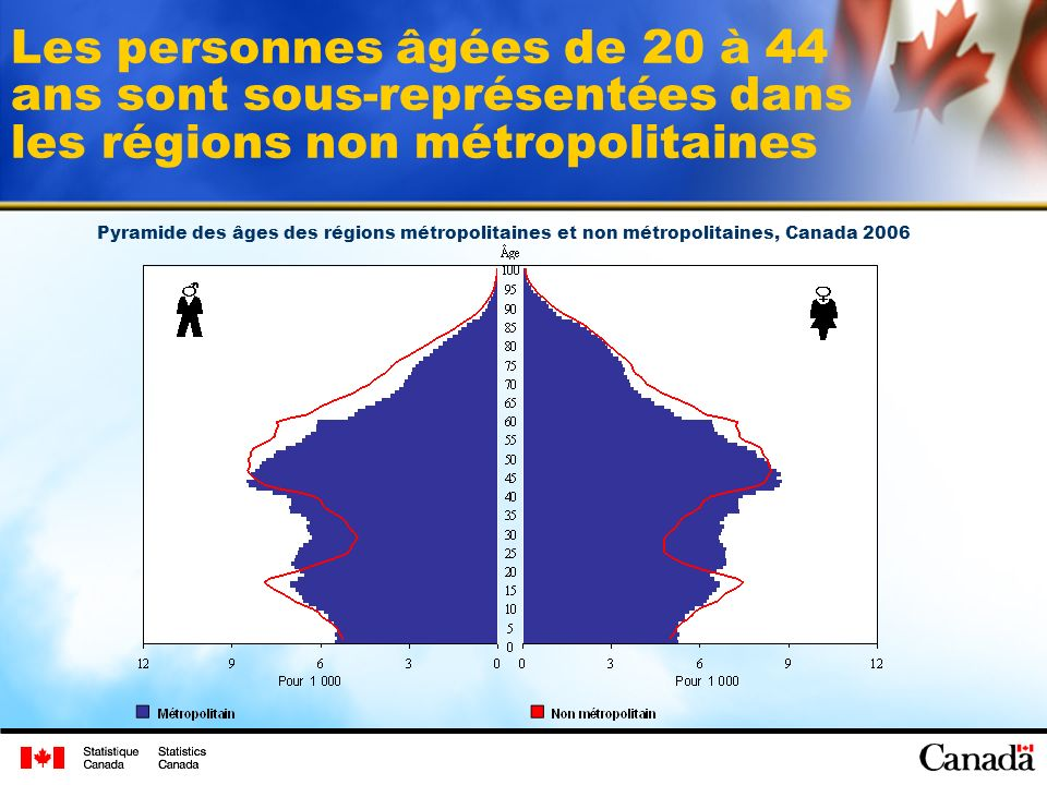 Les personnes âgées de 20 à 44 ans sont sous-représentées dans les régions non métropolitaines Pyramide des âges des régions métropolitaines et non métropolitaines, Canada 2006