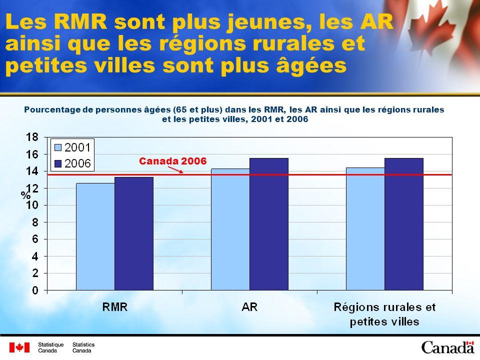 Les RMR sont plus jeunes, les AR ainsi que les régions rurales et petites villes sont plus âgées Pourcentage de personnes âgées (65 et plus) dans les RMR, les AR ainsi que les régions rurales et les petites villes, 2001 et 2006 % Canada 2006