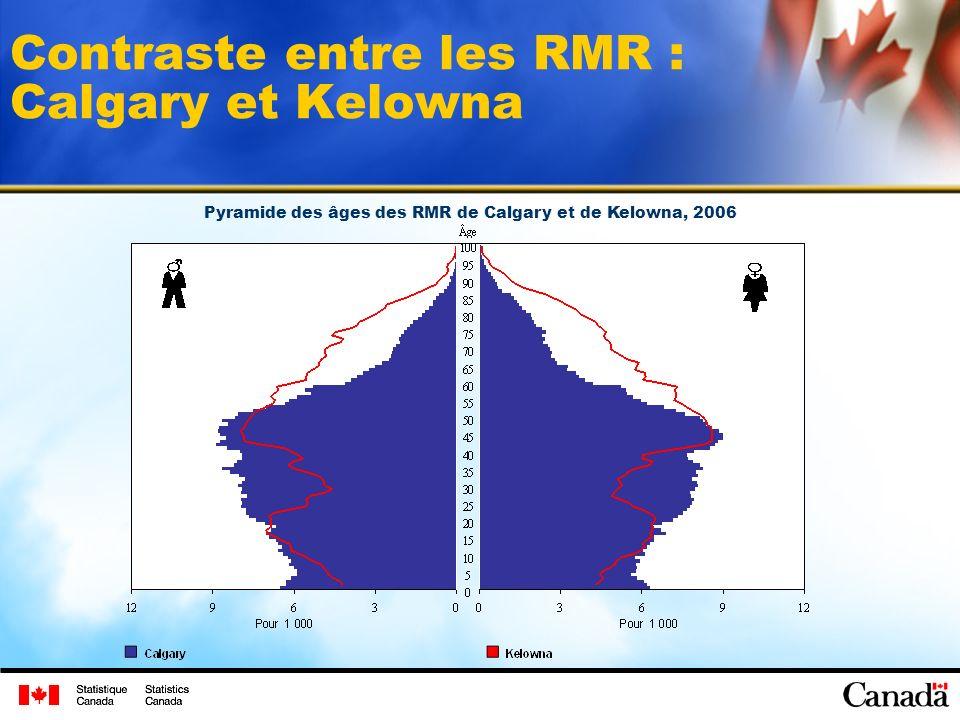 Contraste entre les RMR : Calgary et Kelowna Pyramide des âges des RMR de Calgary et de Kelowna, 2006