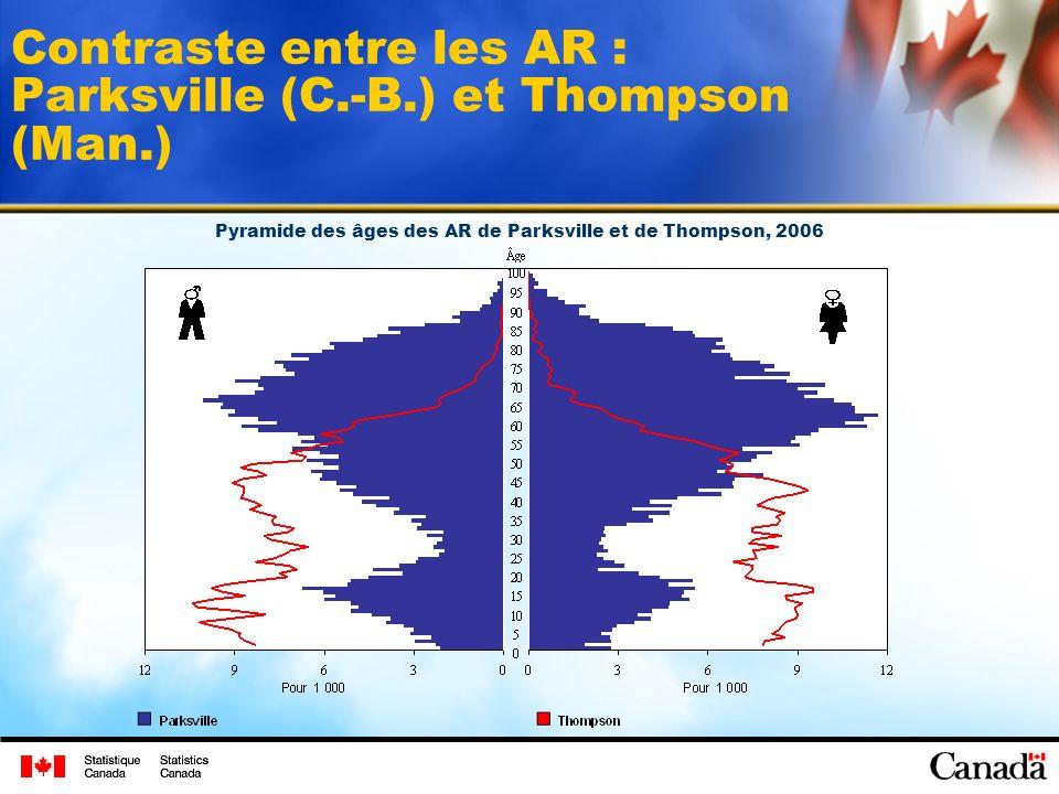 Contraste entre les AR : Parksville (C.-B.) et Thompson (Man.) Pyramide des âges des AR de Parksville et de Thompson, 2006