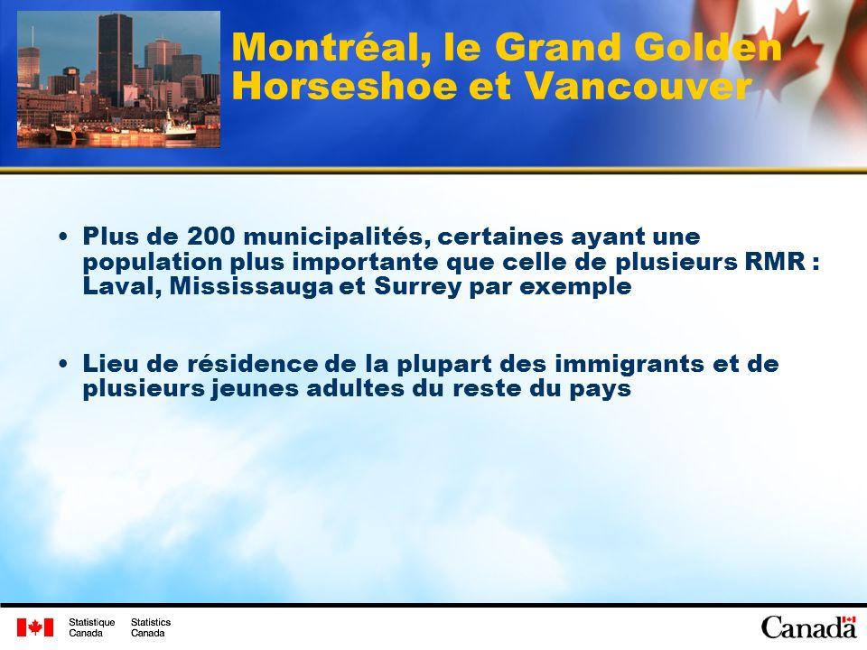 Montréal, le Grand Golden Horseshoe et Vancouver Plus de 200 municipalités, certaines ayant une population plus importante que celle de plusieurs RMR : Laval, Mississauga et Surrey par exemple Lieu de résidence de la plupart des immigrants et de plusieurs jeunes adultes du reste du pays