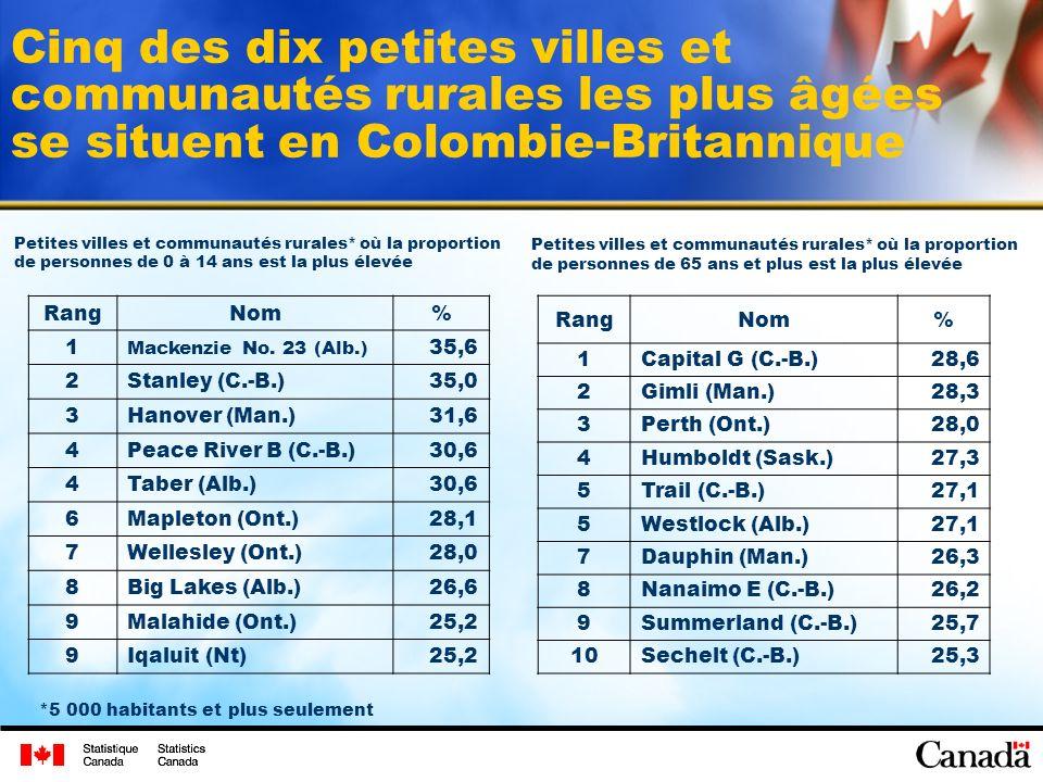 Cinq des dix petites villes et communautés rurales les plus âgées se situent en Colombie-Britannique RangNom% 1 Mackenzie No.