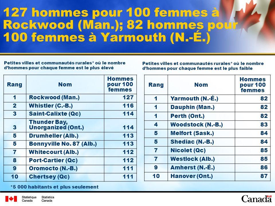 127 hommes pour 100 femmes à Rockwood (Man.); 82 hommes pour 100 femmes à Yarmouth (N.-É.) RangNom Hommes pour 100 femmes 1Rockwood (Man.)127 2Whistler (C.-B.)116 3Saint-Calixte (Qc)114 3 Thunder Bay, Unorganized (Ont.)114 5Drumheller (Alb.)113 5Bonnyville No.