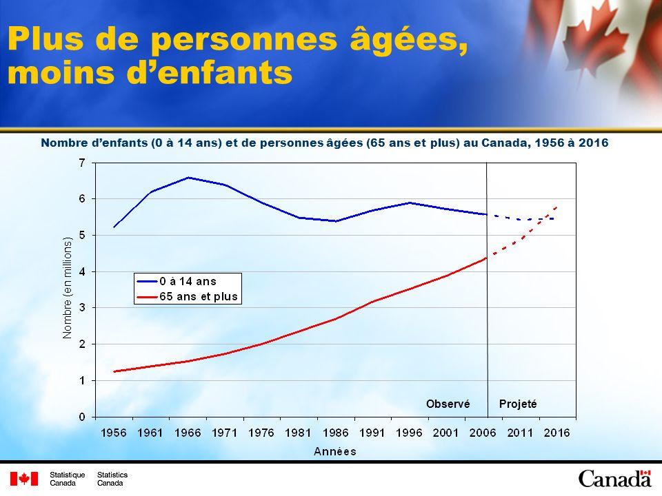 Plus de personnes âgées, moins denfants ObservéProjeté Nombre denfants (0 à 14 ans) et de personnes âgées (65 ans et plus) au Canada, 1956 à 2016
