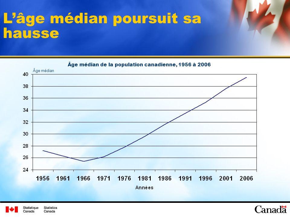 Structure par âge de la population canadienne, 2006