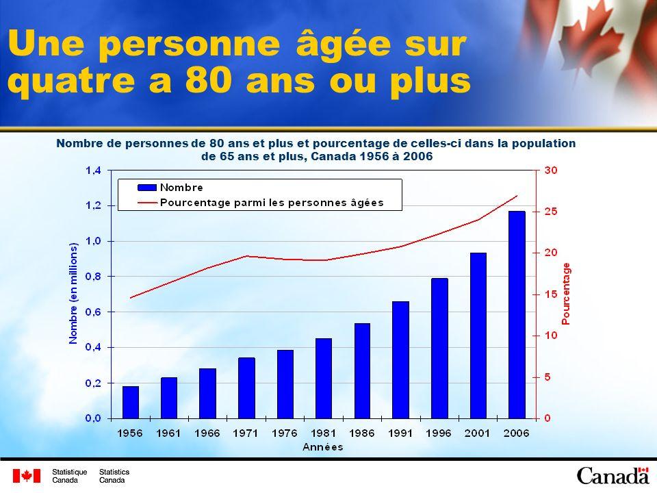 Une personne âgée sur quatre a 80 ans ou plus Nombre de personnes de 80 ans et plus et pourcentage de celles-ci dans la population de 65 ans et plus, Canada 1956 à 2006