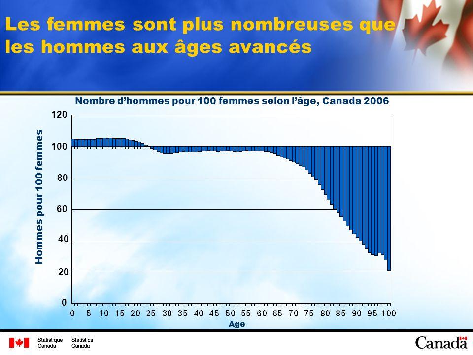 Les femmes sont plus nombreuses que les hommes aux âges avancés Âge Hommes pour 100 femmes 0 20 40 80 100 120 Nombre dhommes pour 100 femmes selon lâge, Canada 2006 60