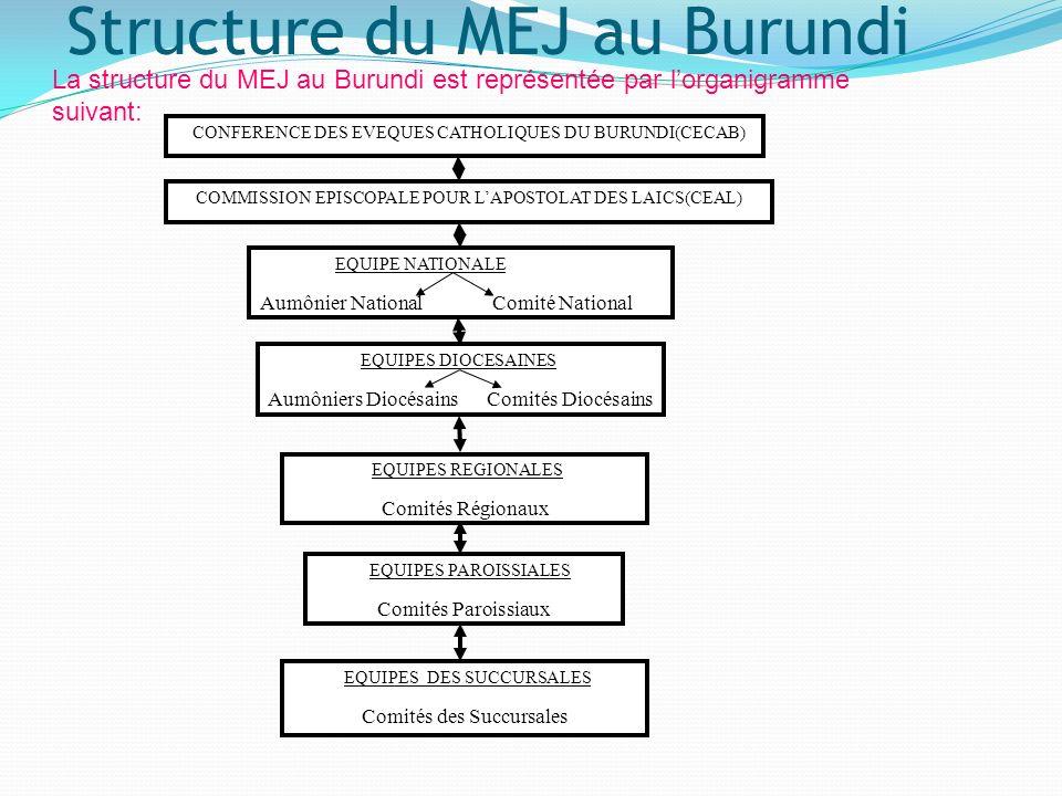 Les branches du MEJ Burundi Au Burundi, le Mouvement existe sous deux formes (sous deux branches): Le Branche Juvénile: Mouvement Eucharistique des Jeunes La Branche des Adultes: Mouvement Eucharistique des Adultes