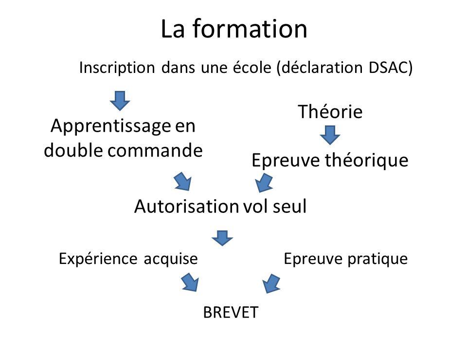 La formation Inscription dans une école (déclaration DSAC) Apprentissage en double commande Théorie Epreuve théorique Autorisation vol seul Epreuve pratique Expérience acquise BREVET