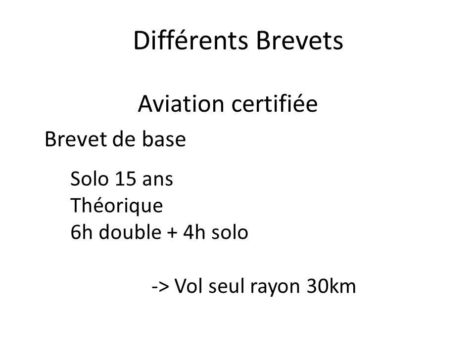 Différents Brevets Aviation certifiée Brevet de base Solo 15 ans Théorique 6h double + 4h solo -> Vol seul rayon 30km