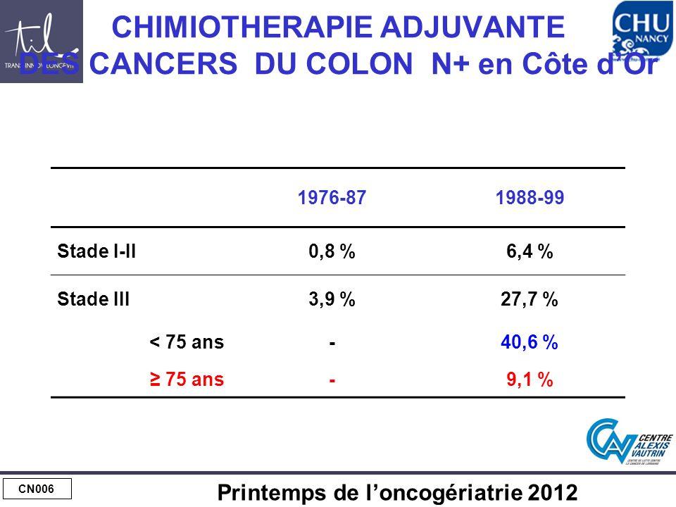 CN006 Printemps de loncogériatrie 2012 CHIMIOTHERAPIE ADJUVANTE DES CANCERS DU COLON N+ en Côte dOr 1976-871988-99 Stade I-II0,8 %6,4 % Stade III3,9 %27,7 % < 75 ans-40,6 % 75 ans-9,1 %