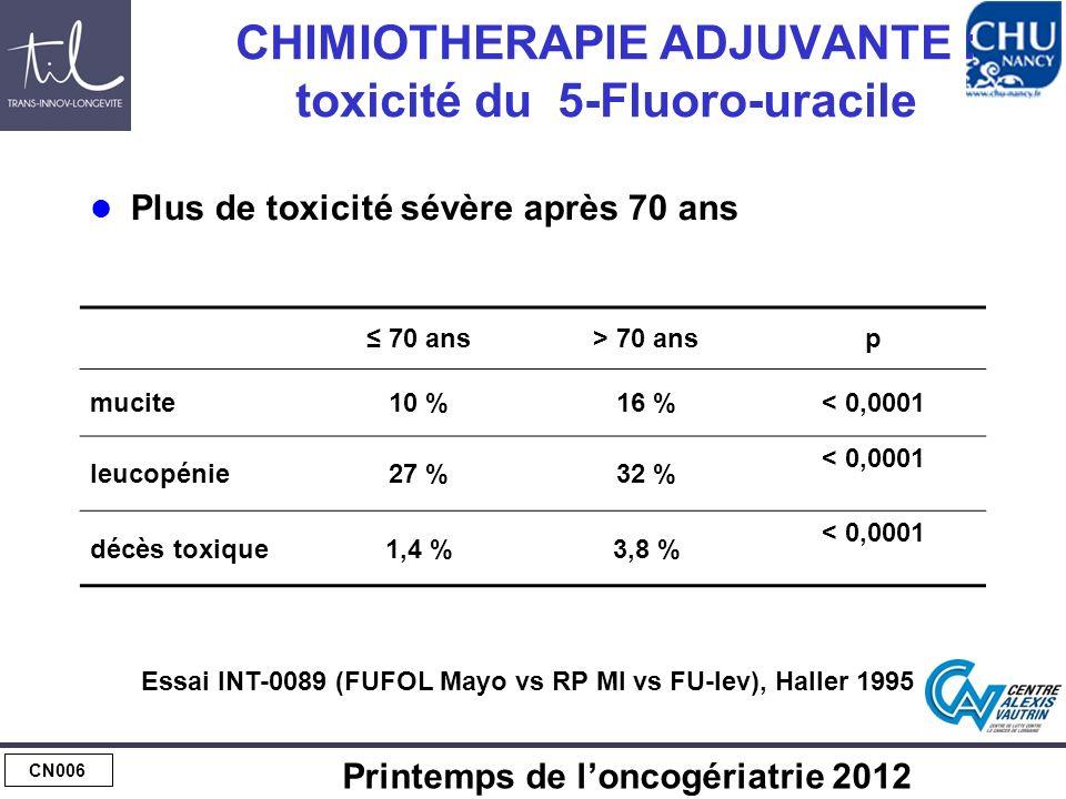 CN006 Printemps de loncogériatrie 2012 CHIMIOTHERAPIE ADJUVANTE : toxicité du 5-Fluoro-uracile Plus de toxicité sévère après 70 ans 70 ans> 70 ansp mucite10 %16 %< 0,0001 leucopénie27 %32 % < 0,0001 décès toxique1,4 %3,8 % < 0,0001 Essai INT-0089 (FUFOL Mayo vs RP MI vs FU-lev), Haller 1995