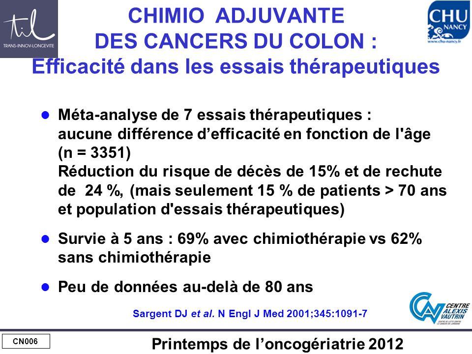 CN006 Printemps de loncogériatrie 2012 CHIMIO ADJUVANTE DES CANCERS DU COLON : Efficacité dans les essais thérapeutiques Méta-analyse de 7 essais thérapeutiques : aucune différence defficacité en fonction de l âge (n = 3351) Réduction du risque de décès de 15% et de rechute de 24 %, (mais seulement 15 % de patients > 70 ans et population d essais thérapeutiques) Survie à 5 ans : 69% avec chimiothérapie vs 62% sans chimiothérapie Peu de données au-delà de 80 ans Sargent DJ et al.