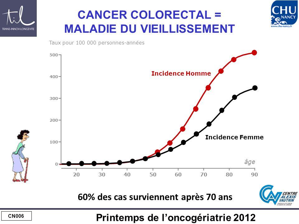 CN006 Printemps de loncogériatrie 2012 CANCER COLORECTAL = MALADIE DU VIEILLISSEMENT 30506070809020 100 300 200 400 âge Taux pour 100 000 personnes-années Incidence Homme Incidence Femme 500 0 40 60% des cas surviennent après 70 ans