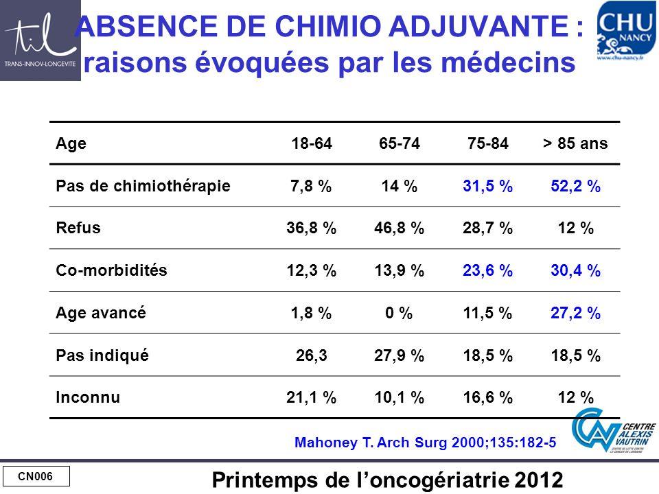 CN006 Printemps de loncogériatrie 2012 ABSENCE DE CHIMIO ADJUVANTE : raisons évoquées par les médecins Age18-6465-7475-84> 85 ans Pas de chimiothérapie7,8 %14 %31,5 %52,2 % Refus36,8 %46,8 %28,7 %12 % Co-morbidités12,3 %13,9 %23,6 %30,4 % Age avancé1,8 %0 %11,5 %27,2 % Pas indiqué26,327,9 %18,5 % Inconnu21,1 %10,1 %16,6 %12 % Mahoney T.