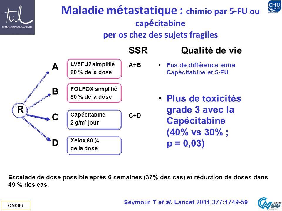 CN006 Maladie m é tastatique : chimio par 5-FU ou cap é citabine per os chez des sujets fragiles SSRQualité de vie R A LV5FU2 simplifié 80 % de la dose A+B Pas de différence entre Capécitabine et 5-FU Plus de toxicités grade 3 avec la Capécitabine (40% vs 30% ; p = 0,03) B FOLFOX simplifié 80 % de la dose C Capécitabine 2 g/m² jour C+D D Xelox 80 % de la dose Escalade de dose possible après 6 semaines (37% des cas) et réduction de doses dans 49 % des cas.