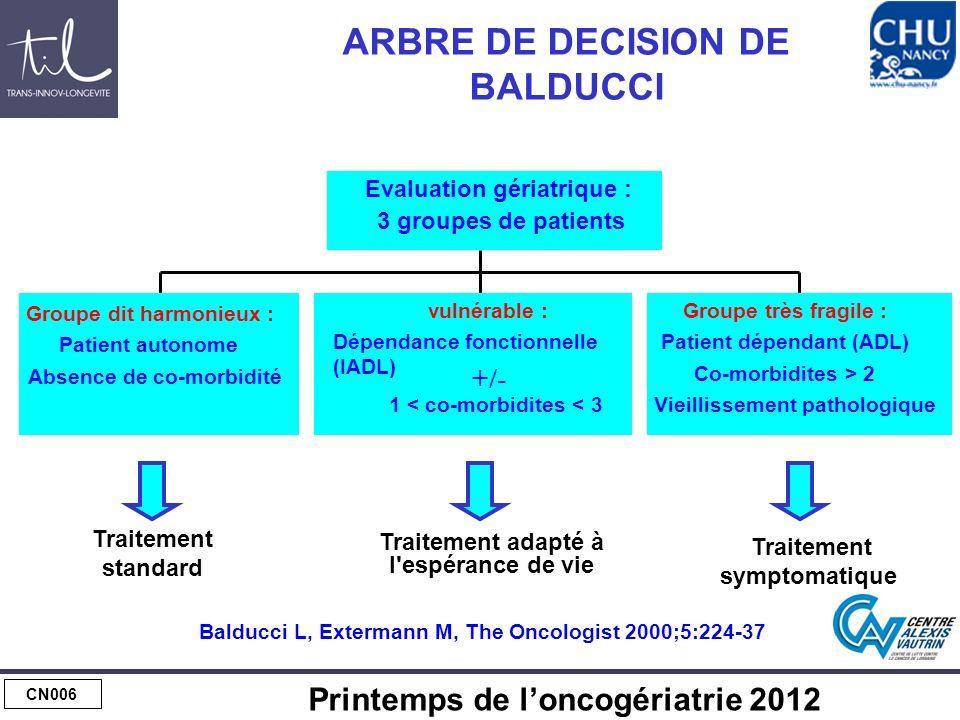CN006 Printemps de loncogériatrie 2012 ARBRE DE DECISION DE BALDUCCI Balducci L, Extermann M, The Oncologist 2000;5:224-37 Traitement standard Traitem