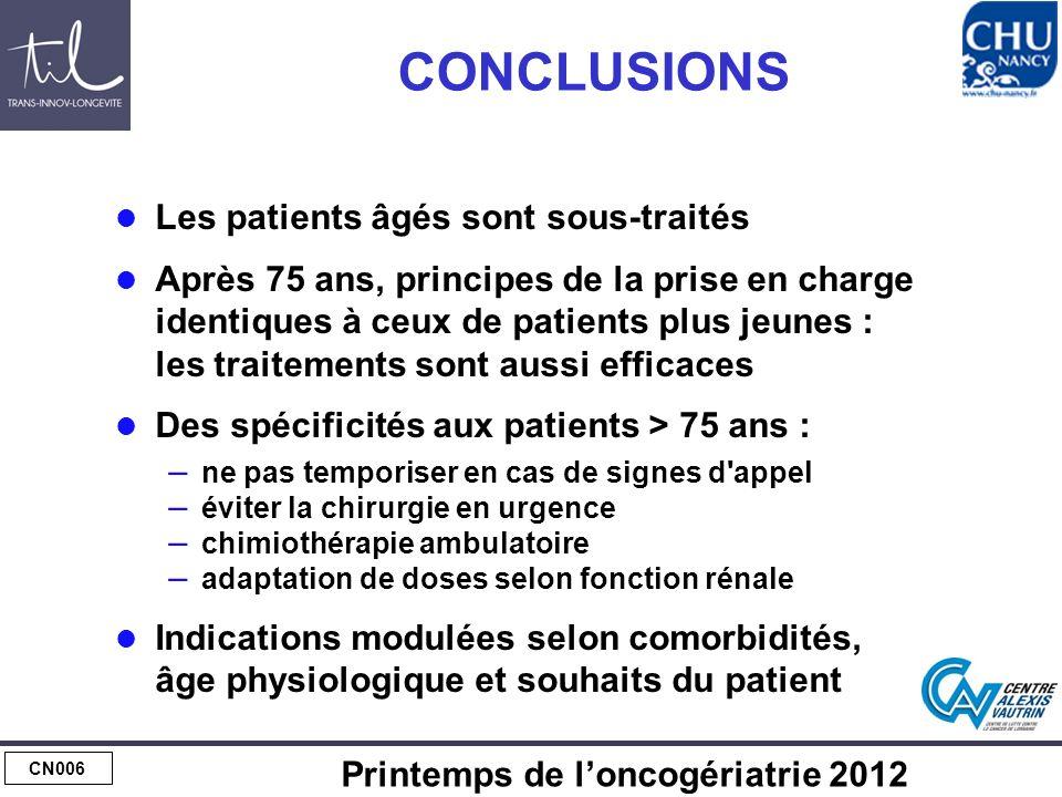 CN006 Printemps de loncogériatrie 2012 CONCLUSIONS Les patients âgés sont sous-traités Après 75 ans, principes de la prise en charge identiques à ceux
