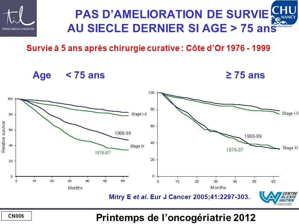 CN006 Printemps de loncogériatrie 2012 PAS DAMELIORATION DE SURVIE AU SIECLE DERNIER SI AGE > 75 ans Age < 75 ans 75 ans Survie à 5 ans après chirurgi